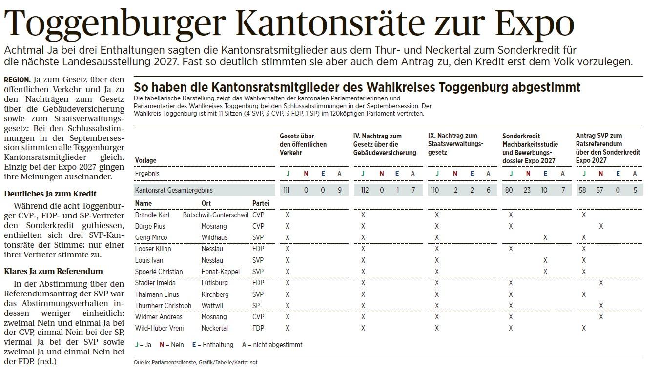 Toggenburger Kantonsräte zur Expo (Dienstag, 22.09.2015)