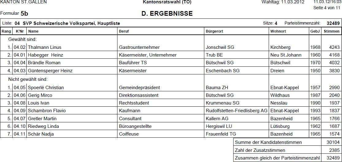 Kantonsratswahlen 2012: Provisorisches Endergebnis (Sonntag, 11.03.2012)